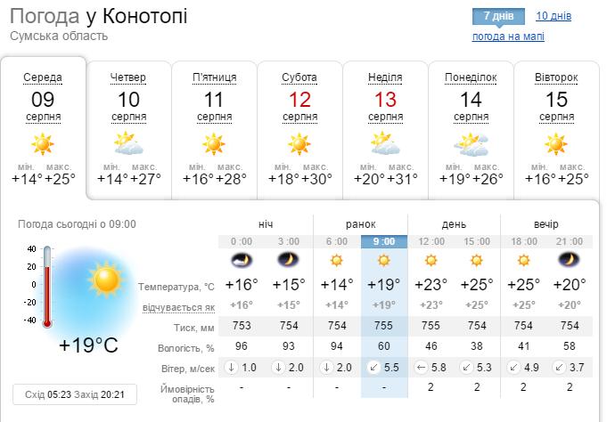 """Яку погоду віщує Конотопу антициклон """"Катя"""", що суне з заходу, фото-2"""