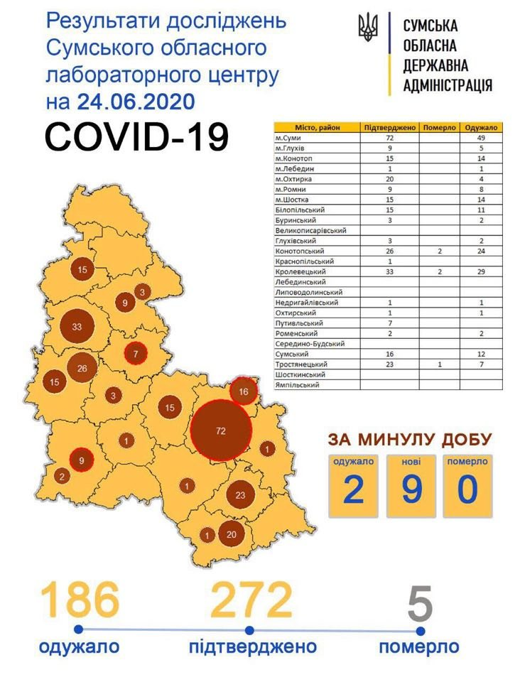 На Сумщині ще 9 людей захворіло на коронавірус, фото-1
