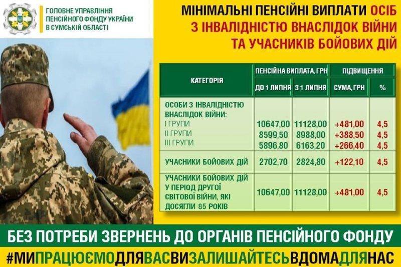 Пенсіонери Сумщини отримуватимуть більше грошей, фото-3