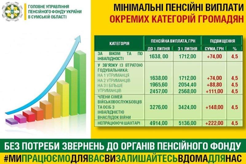 Пенсіонери Сумщини отримуватимуть більше грошей, фото-1