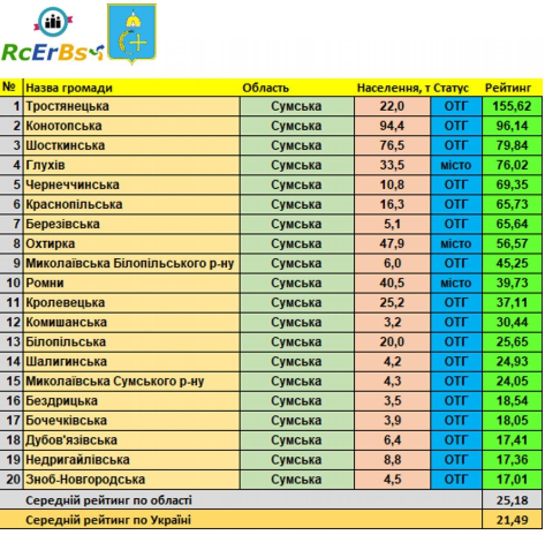 На Сумщині опублікували рейтинг найкращих громад. Конотоп у лідерах, фото-1