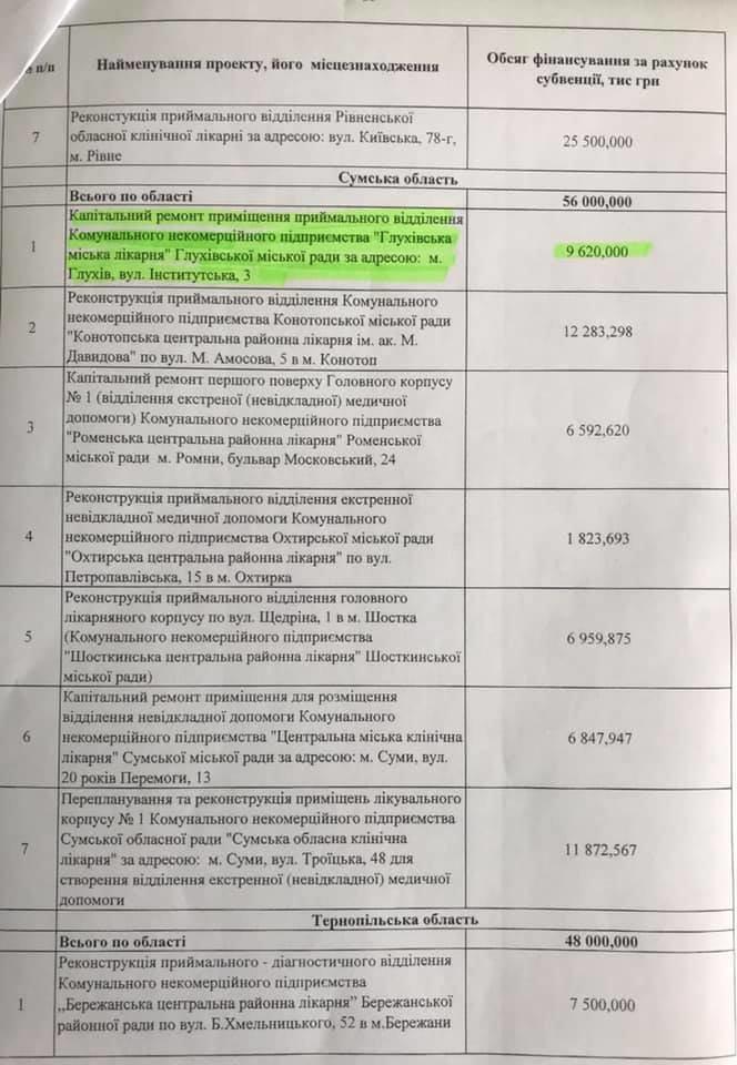 Стало відомо, які медзаклади відремонтують на Сумщині за державний кошт, фото-2