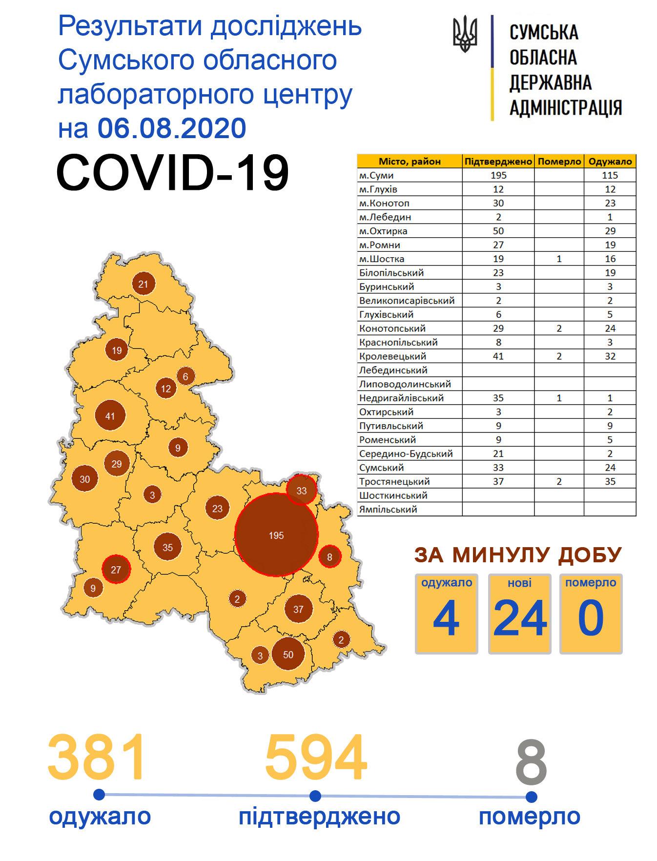 За добу на Сумщині у 24 осіб знайшли коронавірус, фото-1
