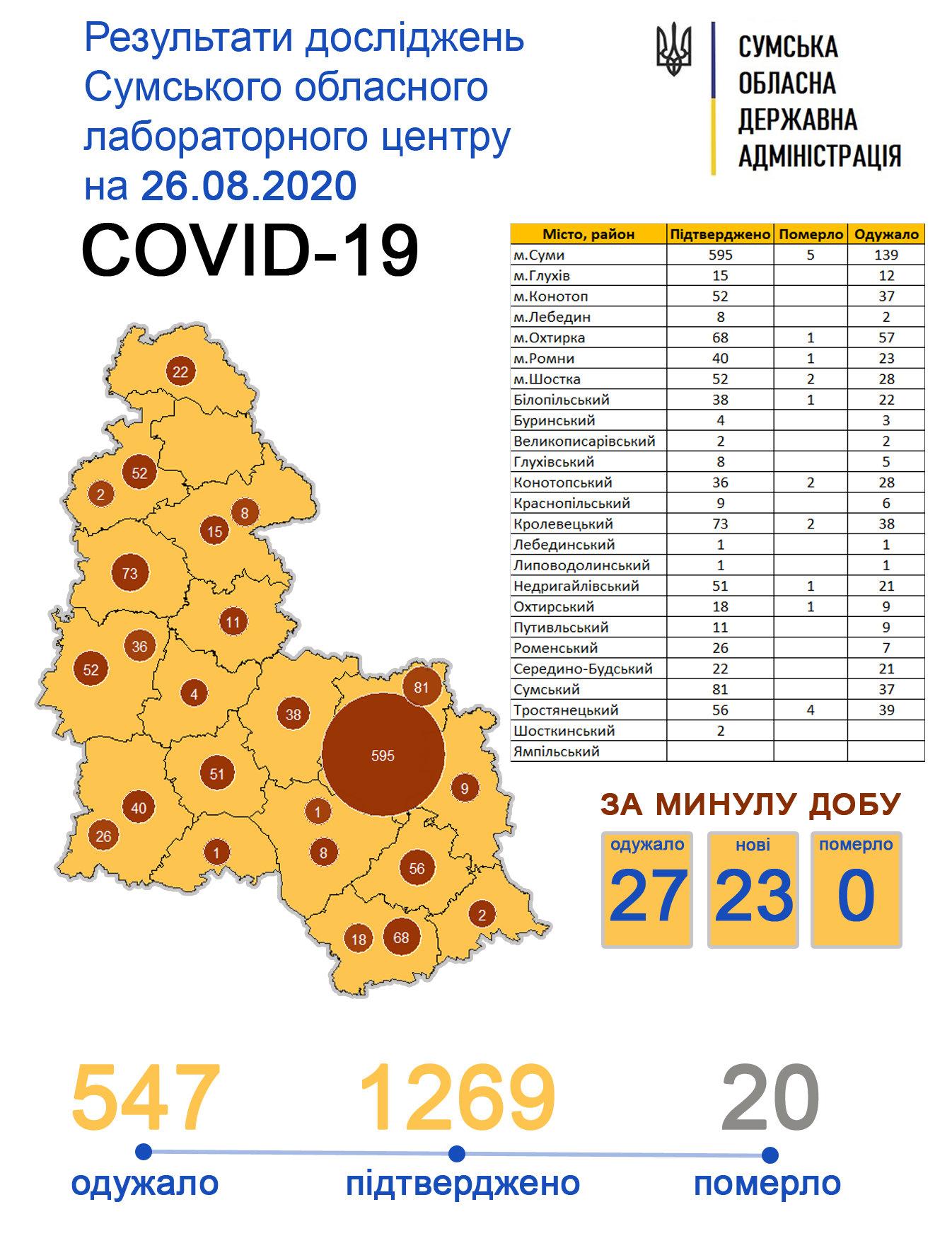 У Конотопі 6 людей одужали від коронавірусу, фото-1
