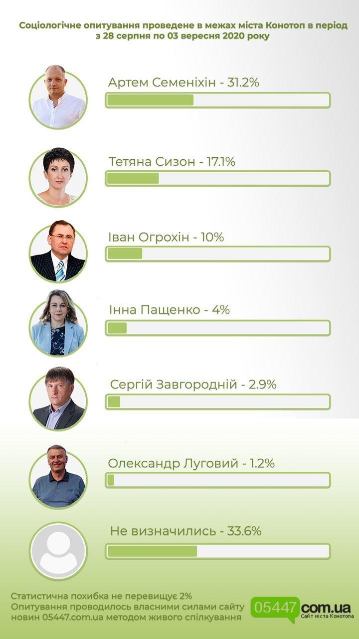 За кого голосуватимуть конотопці на виборах мера міста: наше соціологічне опитування, фото-1