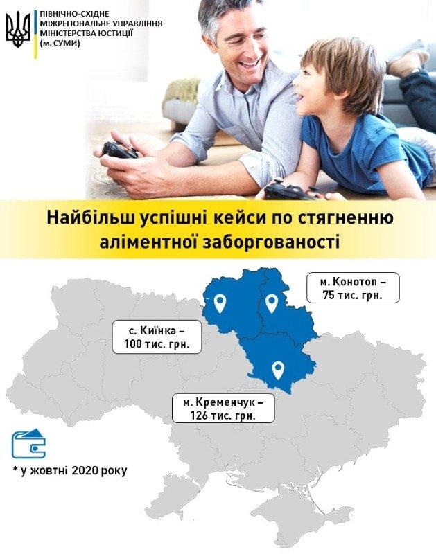 У жовтні на Конотопщині сплатили найбільший по всій області борг по аліментах, фото-1
