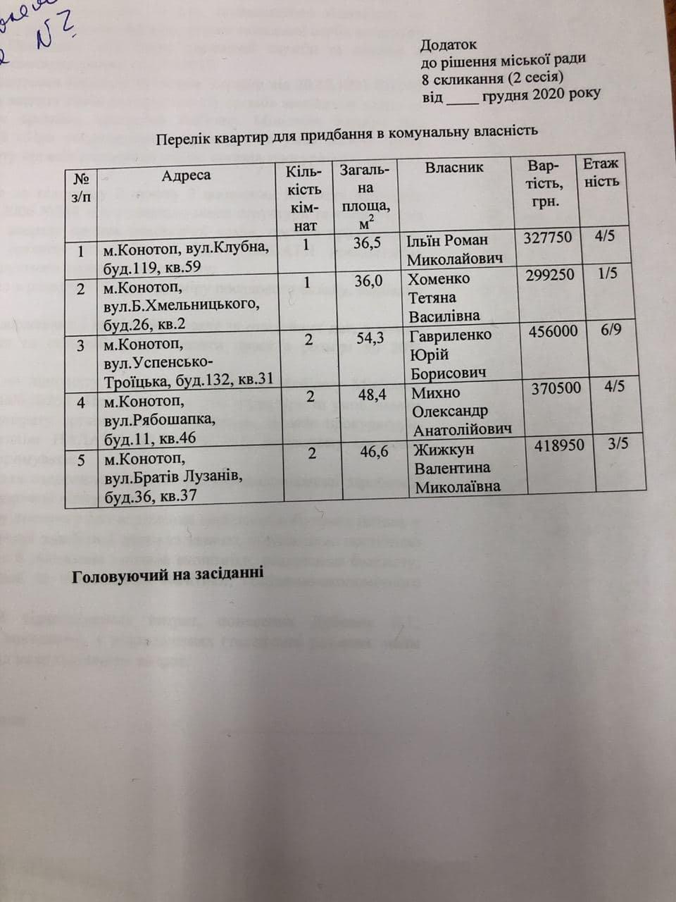 Сесія у Конотопі: депутати погодили придбання квартир для біженців зі Сходу України, фото-2