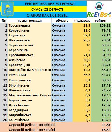 Конотоп  - серед лідерів у рейтингу найкращих громад Сумщини, фото-1
